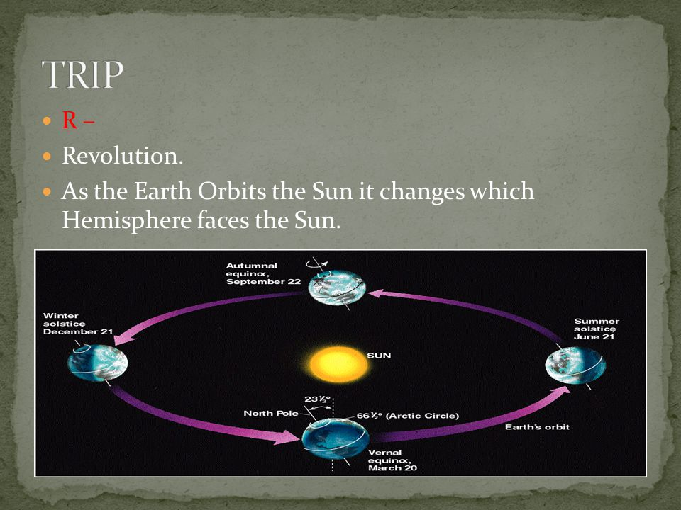 TRIP R – Revolution. As the Earth Orbits the Sun it changes which Hemisphere faces the Sun.
