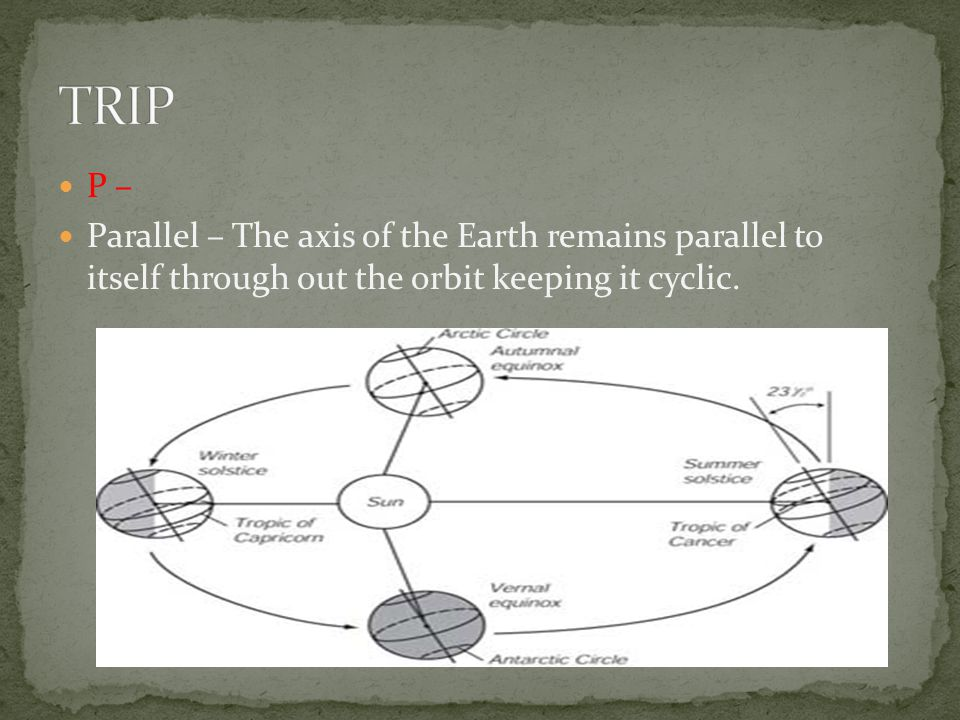 TRIP P – Parallel – The axis of the Earth remains parallel to itself through out the orbit keeping it cyclic.
