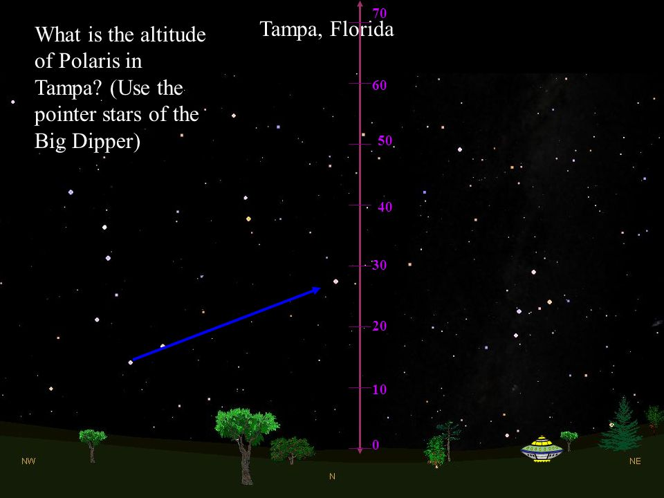 70 Tampa, Florida. What is the altitude of Polaris in Tampa (Use the pointer stars of the Big Dipper)