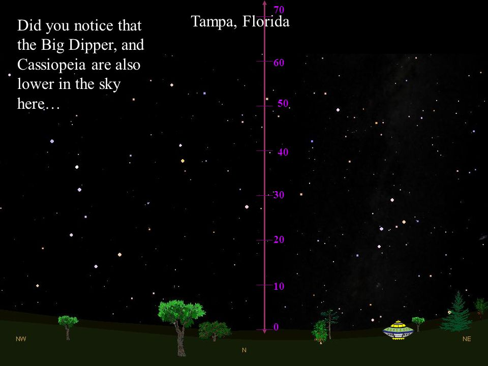 70 Tampa, Florida. Did you notice that the Big Dipper, and Cassiopeia are also lower in the sky here…