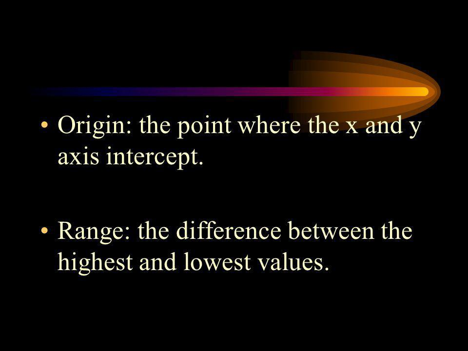 Origin: the point where the x and y axis intercept.