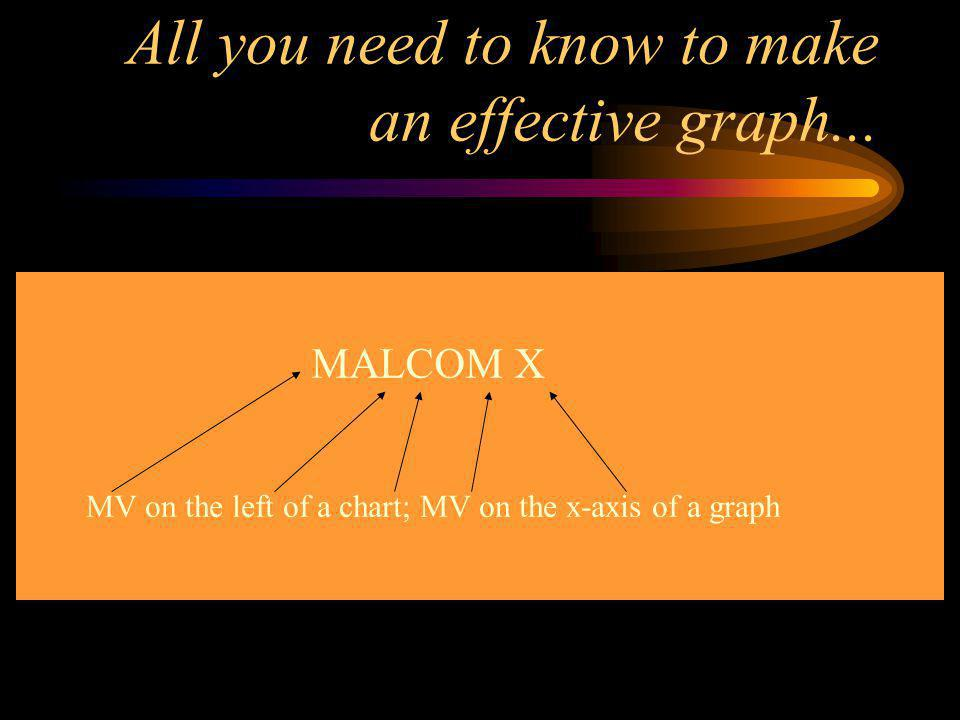 All you need to know to make an effective graph...