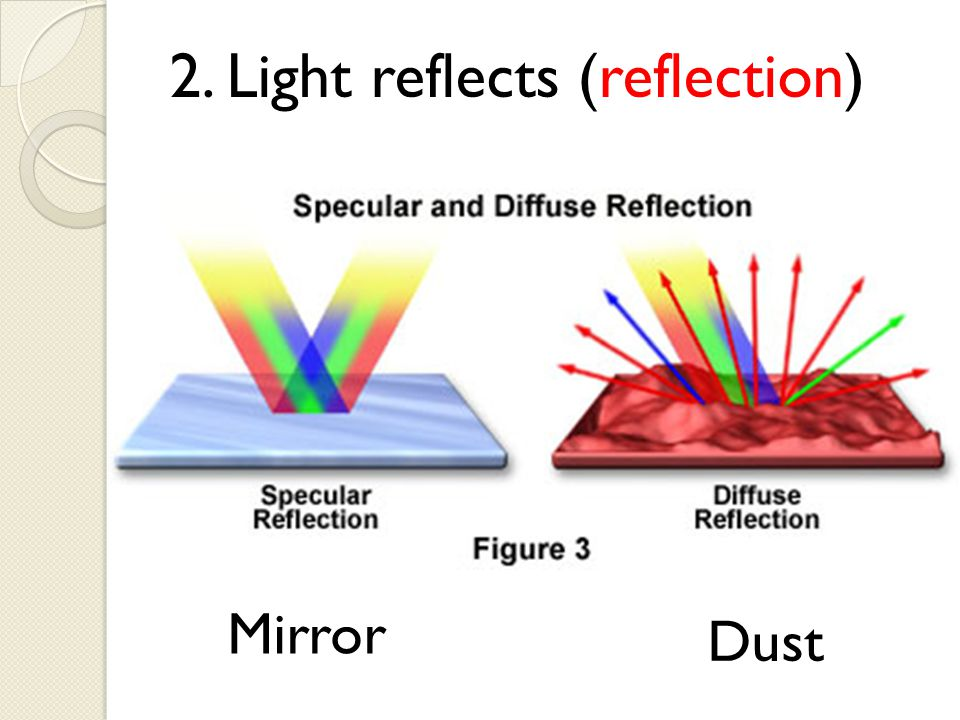 2. Light reflects (reflection)