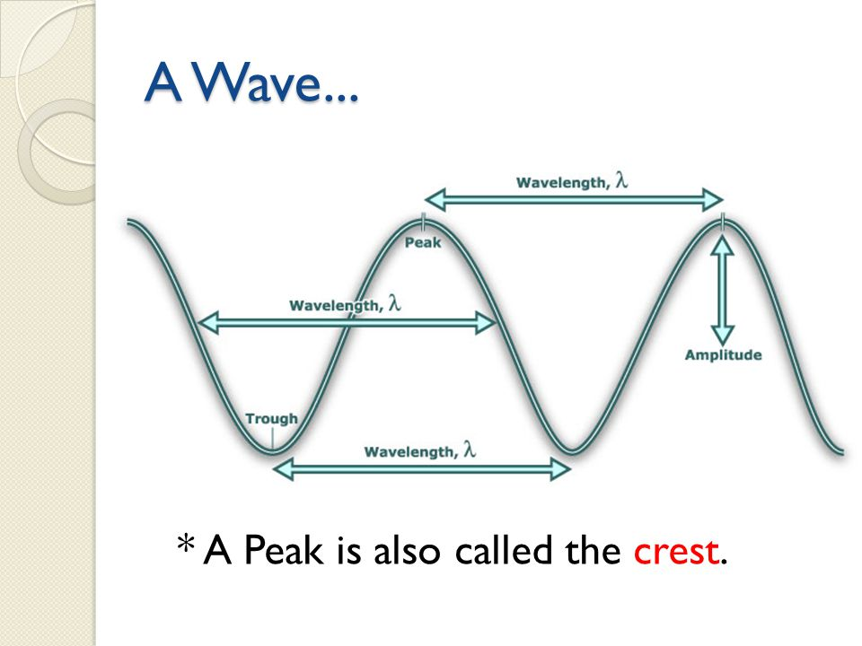A Wave... * A Peak is also called the crest.