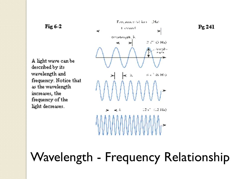 Wavelength - Frequency Relationship