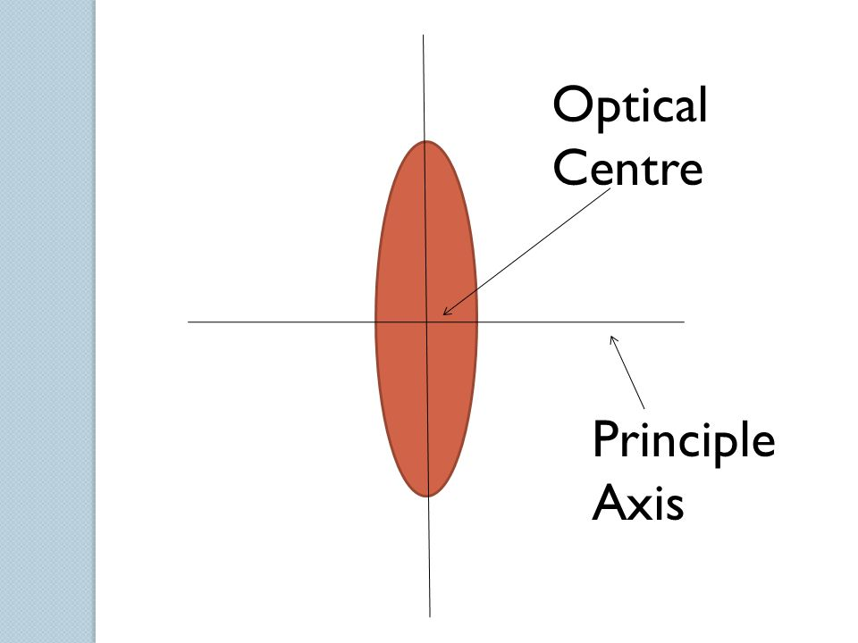 Optical Centre Principle Axis