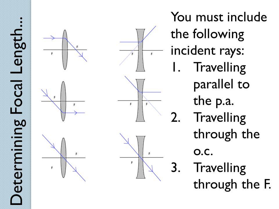 Determining Focal Length...