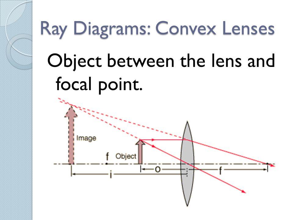 Ray Diagrams: Convex Lenses