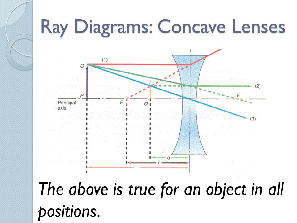 Ray Diagrams: Concave Lenses