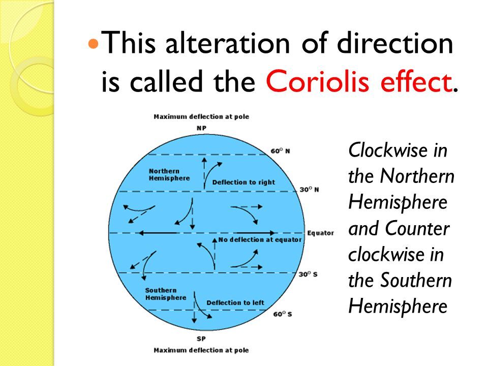 This alteration of direction is called the Coriolis effect.