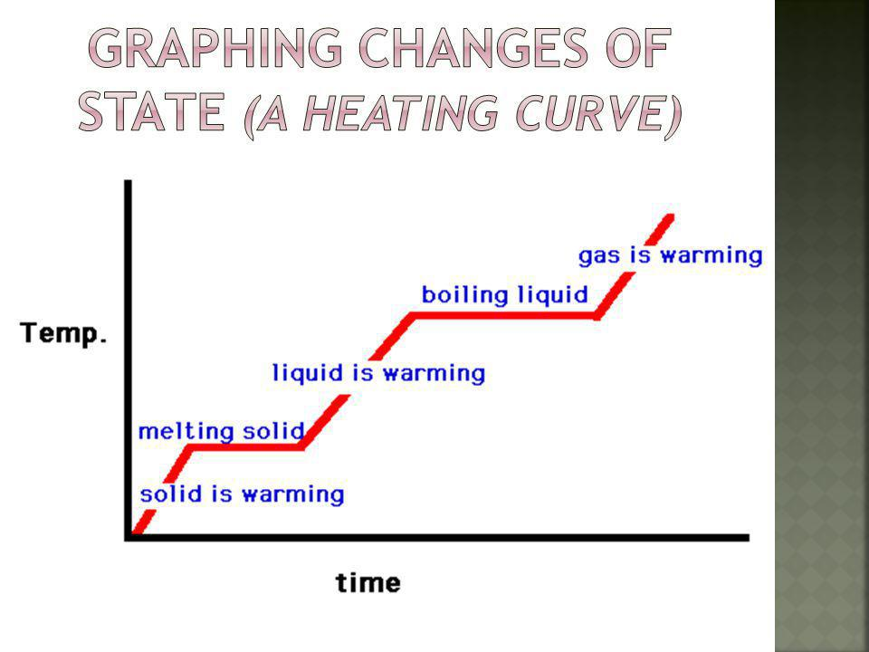 Graphing changes of state (a Heating Curve)