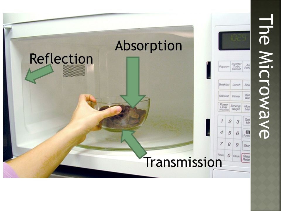 Absorption Reflection The Microwave Transmission