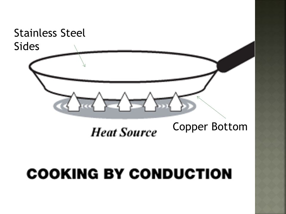Stainless Steel Sides Copper Bottom