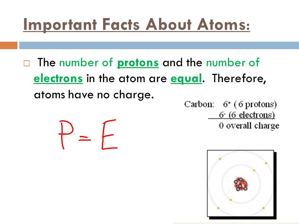 Important Facts About Atoms: