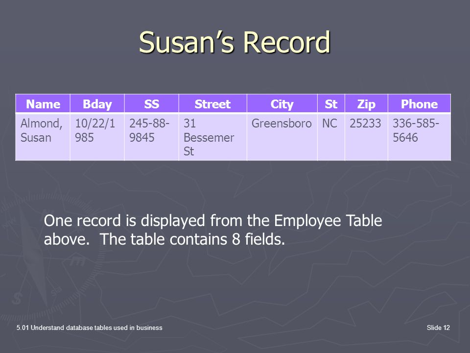 Susan's Record Name. Bday. SS. Street. City. St. Zip. Phone. Almond, Susan. 10/22/1985. 245-88-9845.