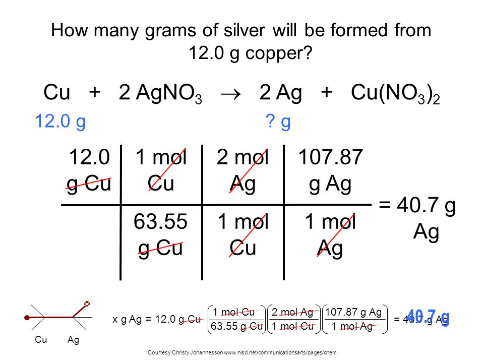 How many grams of silver will be formed from 12.0 g copper