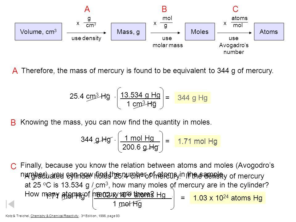 A B. C. g. cm3. x. mol. g. x. atoms. mol. x. Volume, cm3. Mass, g. Moles. Atoms. use density.