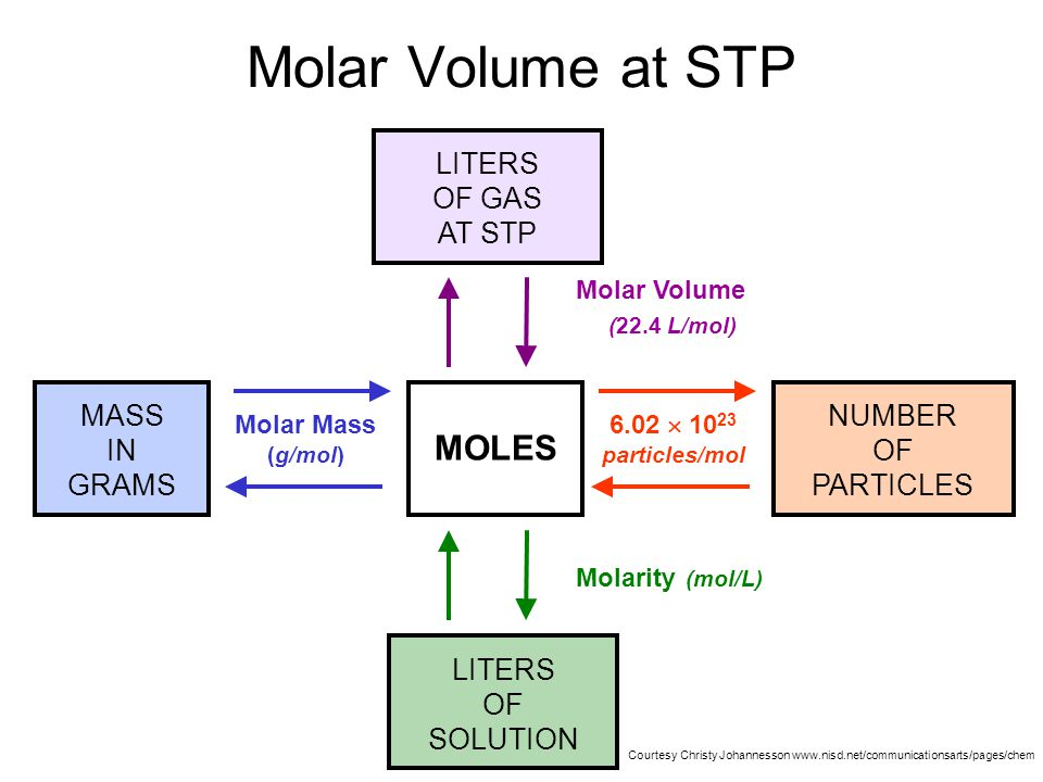 Molar Volume at STP MOLES LITERS OF GAS AT STP (22.4 L/mol) MASS IN