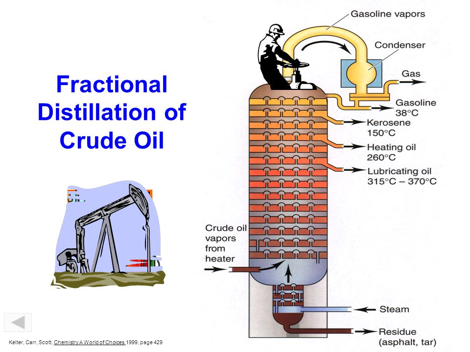 Factional Distillation of Crude Oil