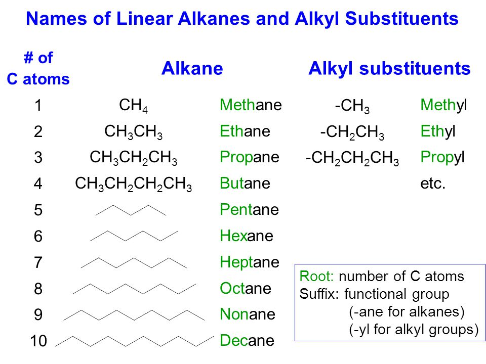 Names of Linear Alkanes and Alkyl Substituents