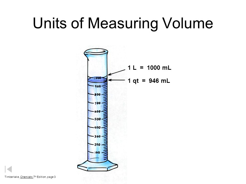 measurement 100 ml graduated cylinder units of measuring volume ppt video online download. Black Bedroom Furniture Sets. Home Design Ideas