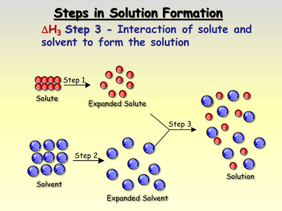 Steps in Solution Formation