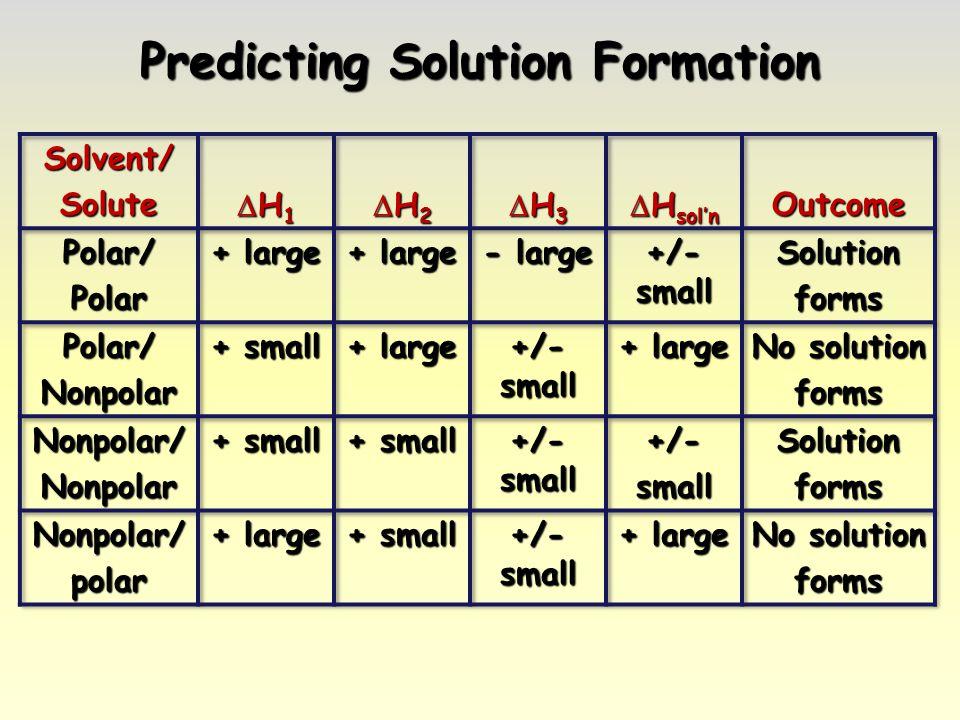 Predicting Solution Formation