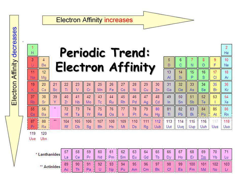Periodic Trend: Electron Affinity