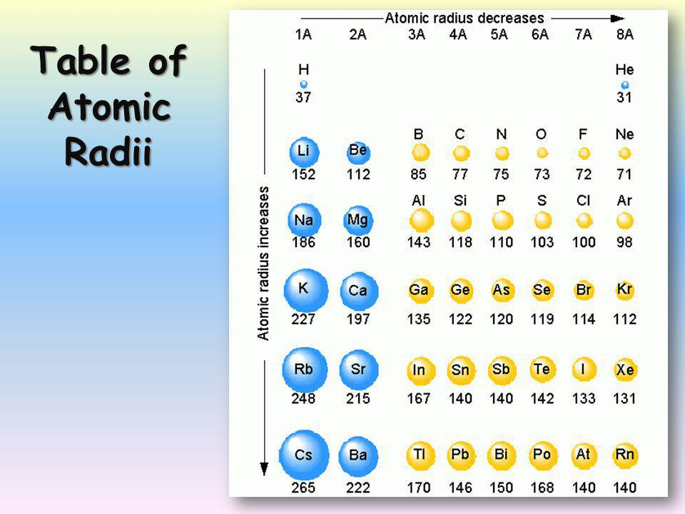 Table of Atomic Radii
