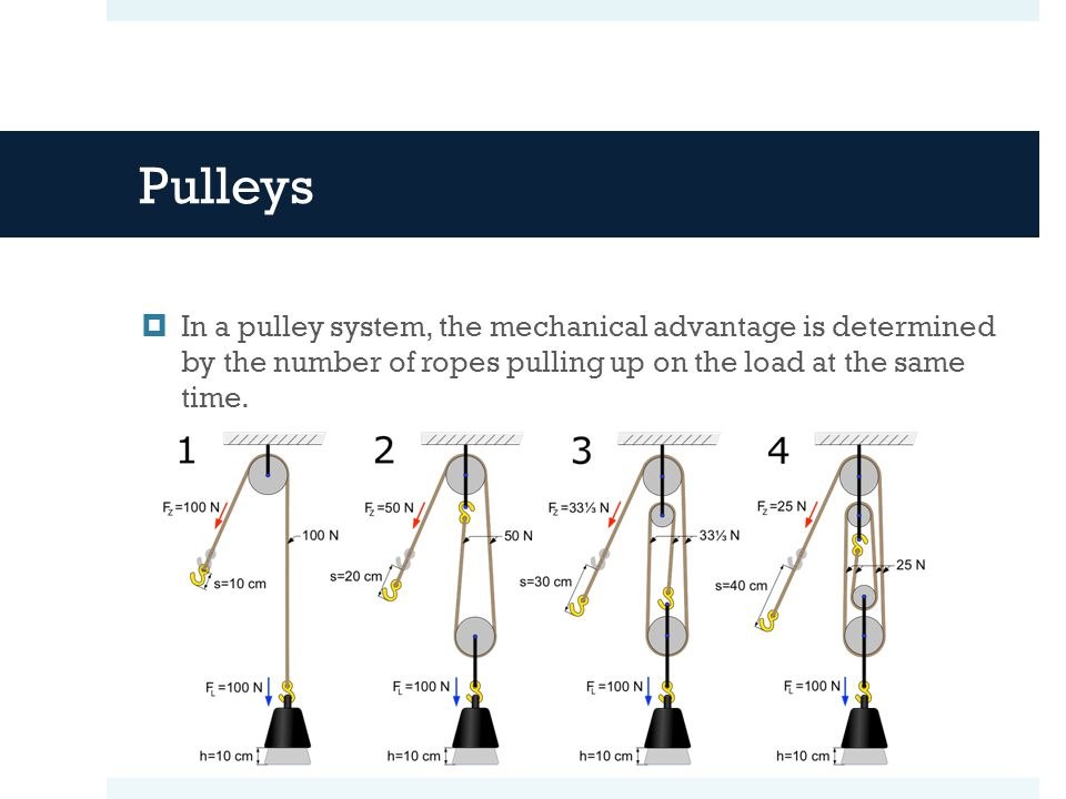 Pulleys In a pulley system, the mechanical advantage is determined by the number of ropes pulling up on the load at the same time.