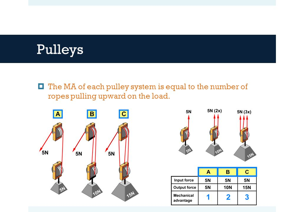 Pulleys The MA of each pulley system is equal to the number of ropes pulling upward on the load.