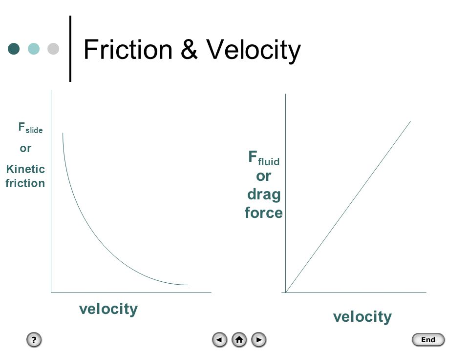 Friction & Velocity Ffluid or drag force velocity velocity Fslide or
