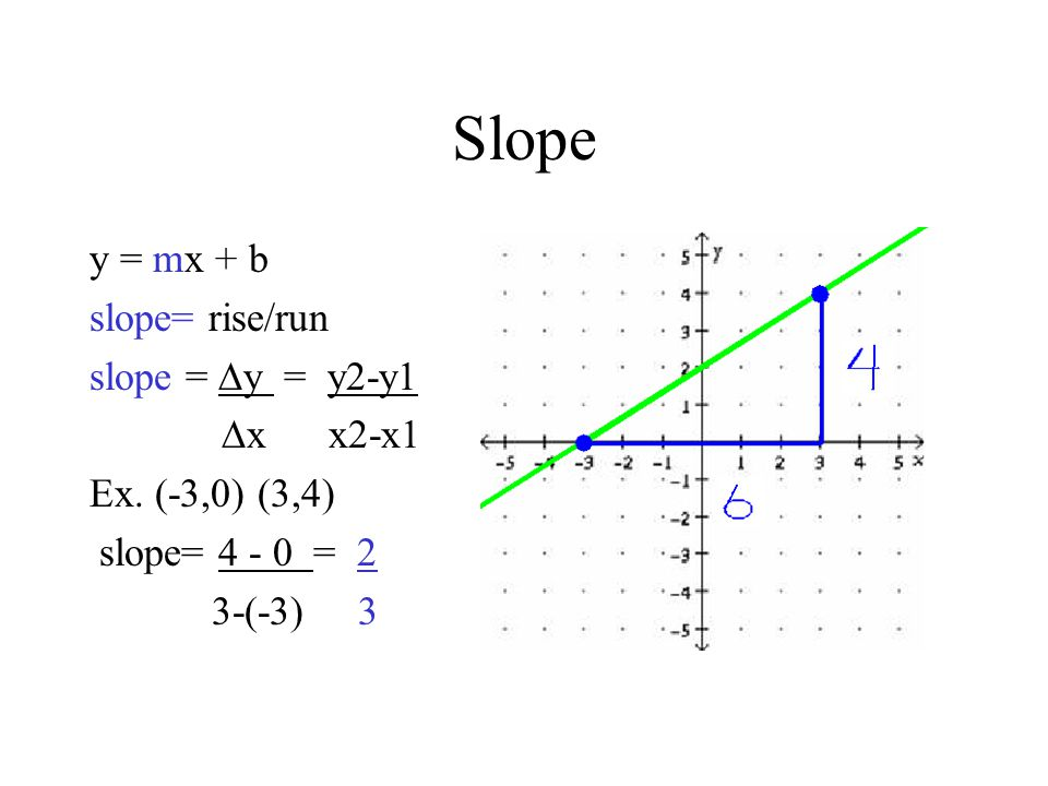 Slope y = mx + b slope= rise/run slope = y = y2-y1 x x2-x1