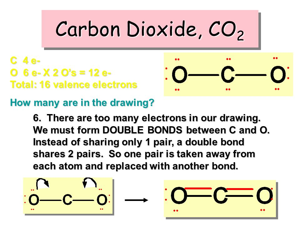 Carbon Dioxide, CO2 C 4 e- O 6 e- X 2 O's = 12 e- Total: 16 valence electrons. How many are in the drawing