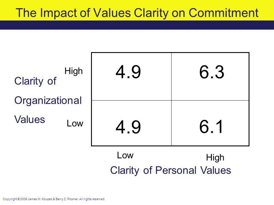The Impact of Values Clarity on Commitment