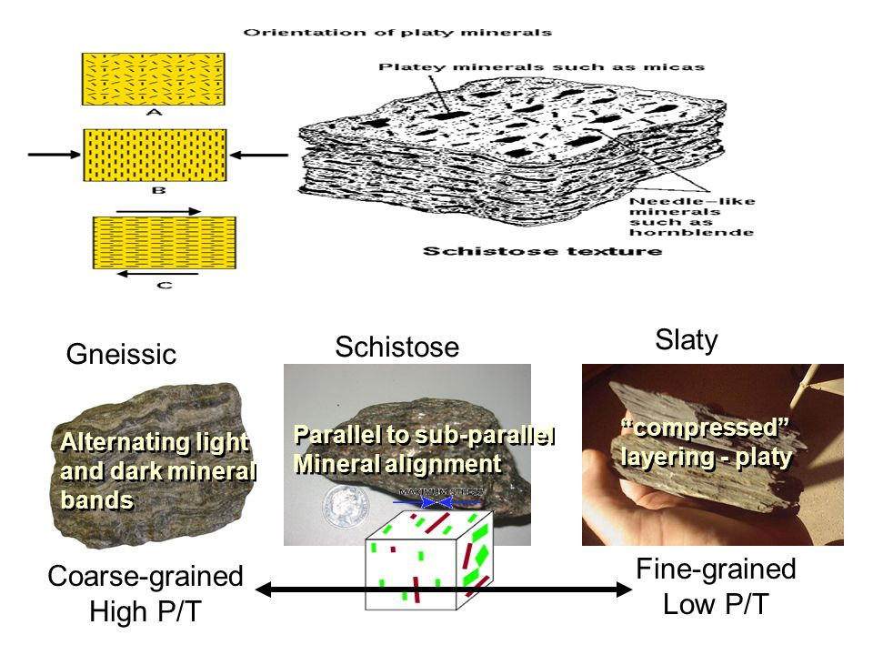 Slaty Schistose Gneissic Fine-grained Coarse-grained Low P/T High P/T