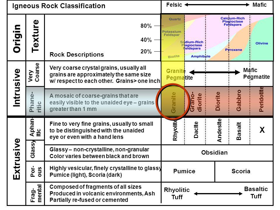 Texture Origin Intrusive Extrusive X Igneous Rock Classification