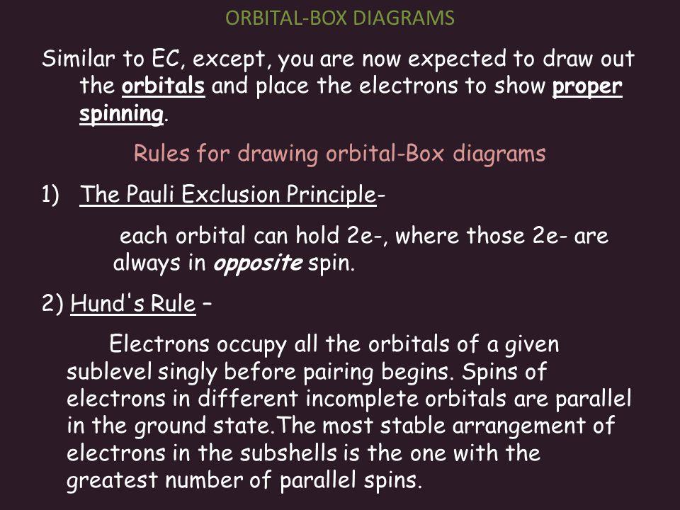 Rules for drawing orbital-Box diagrams