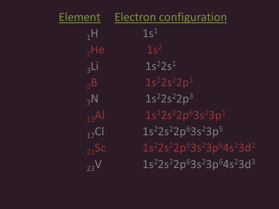 Element Electron configuration 1H 1s1 2He 1s2 3Li 1s22s1 5B 1s22s22p1 7N 1s22s22p3 13Al 1s22s22p63s23p1 17Cl 1s22s22p63s23p5 21Sc 1s22s22p63s23p64s23d1 23V 1s22s22p63s23p64s23d3