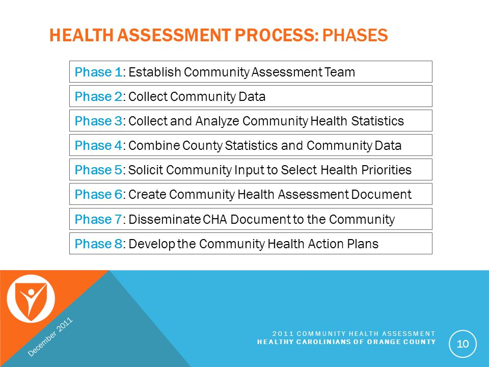 Health Assessment Process: Phases