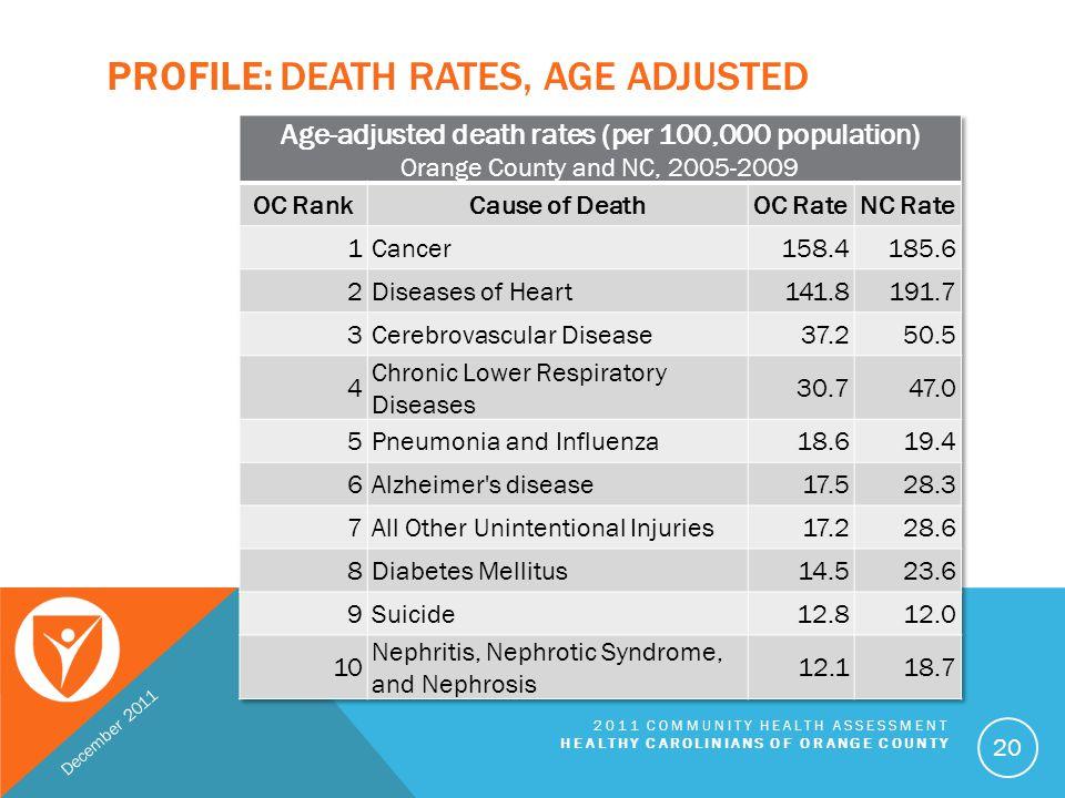 Profile: Death Rates, Age adjusted