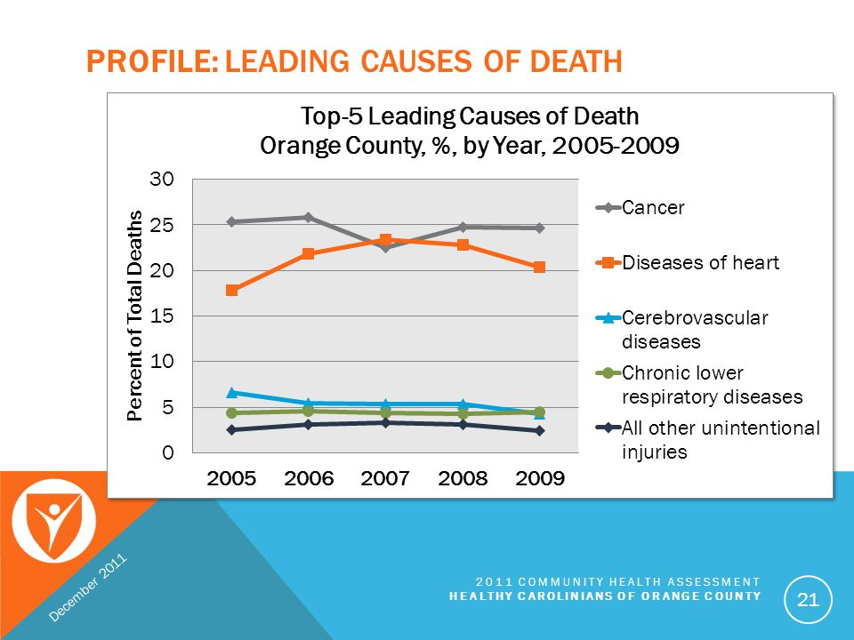 Profile: Leading Causes of death
