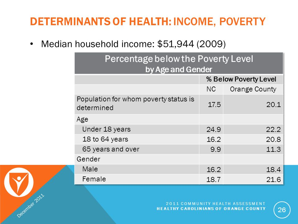 Determinants of Health: Income, Poverty