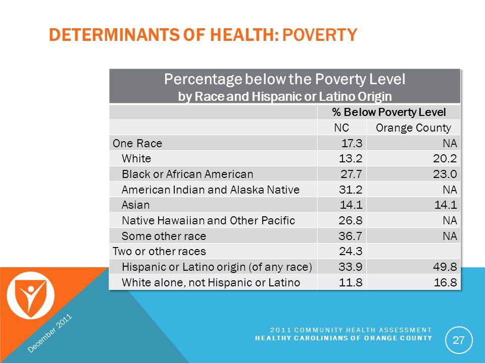 Determinants of health: Poverty