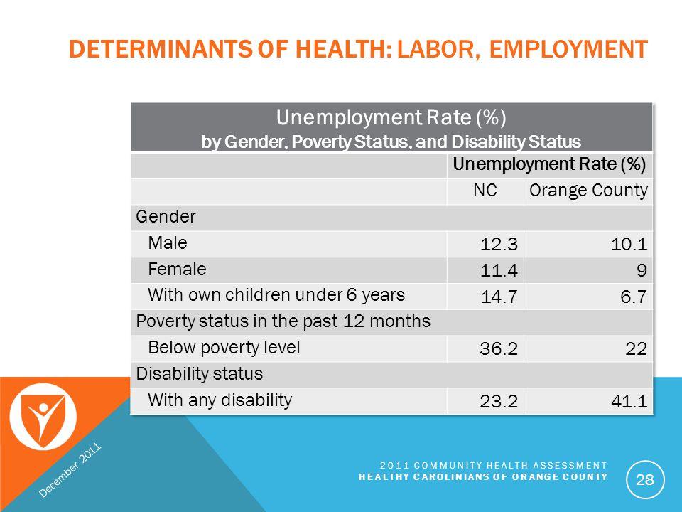 Determinants of Health: labor, employment
