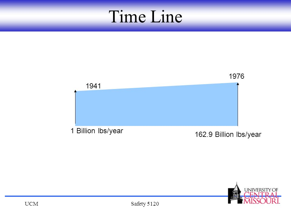 Time Line 1976 1941 1 Billion lbs/year 162.9 Billion lbs/year UCM