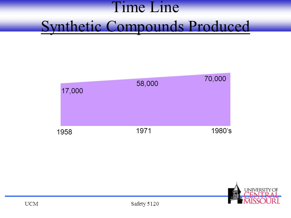 Time Line Synthetic Compounds Produced