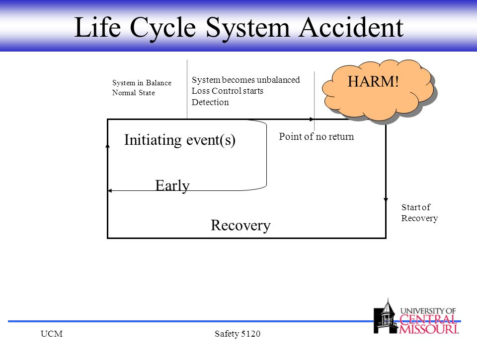 Life Cycle System Accident