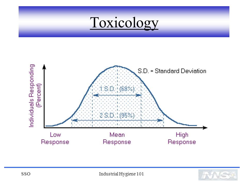 Toxicology SSO Industrial Hygiene 101