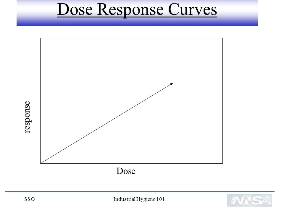 Dose Response Curves Dose response SSO Industrial Hygiene 101